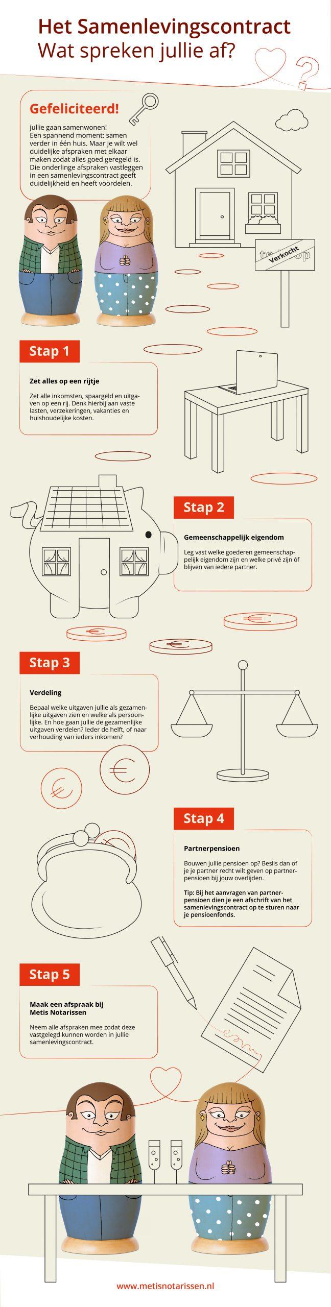 5 stappen samenlevingscontract